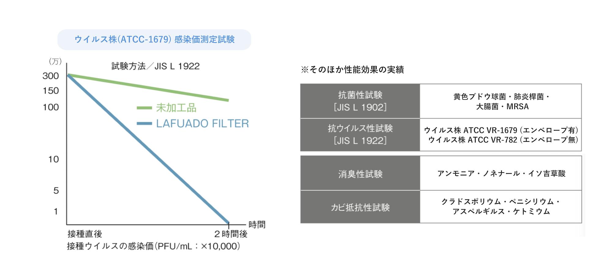ラーフエイド_効果_グラフ